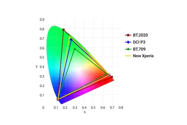 Wykres przedstawiający gamę kolorów Xperii 1 III