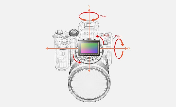 Diagram showing 5-axis optical in-body image stabilisation with 5 types of camera shake that are compensated