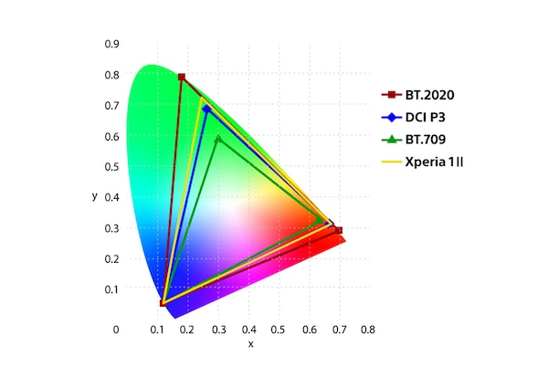 Colour space graph
