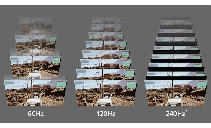 Ilustracja przedstawiająca różnicę jasności między 60Hz, 120Hz i 240Hz