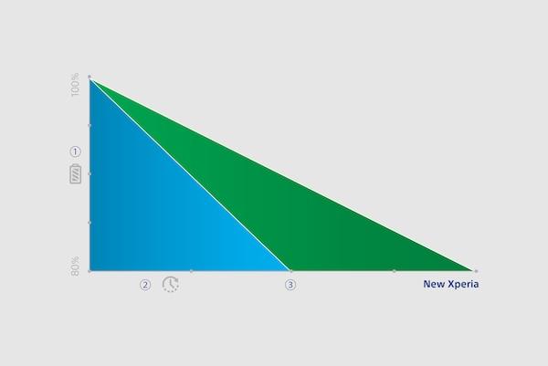 Wykres przedstawiający wydłużony czas pracy baterii w Xperia