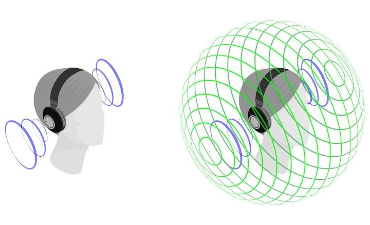 Ilustracja przedstawiająca efekt dźwięku przestrzennego 360 vs dźwięk stereo