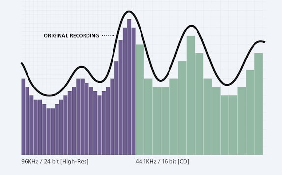 High frequency recording