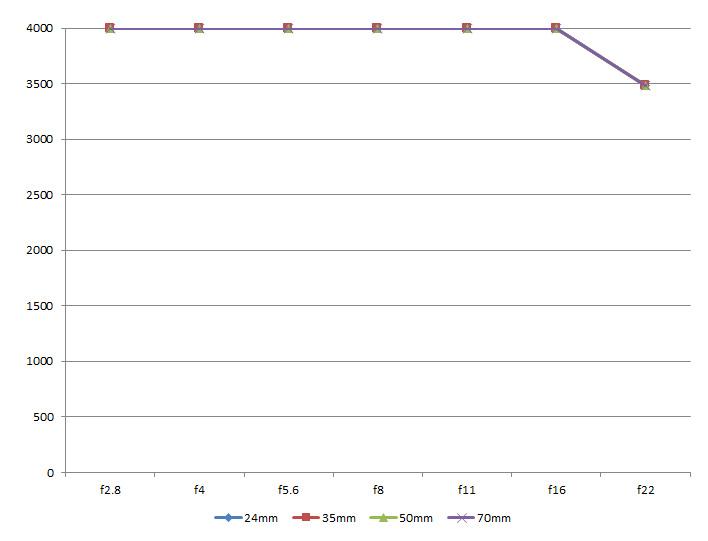 ISO 12233 Resolution Chart Analysis