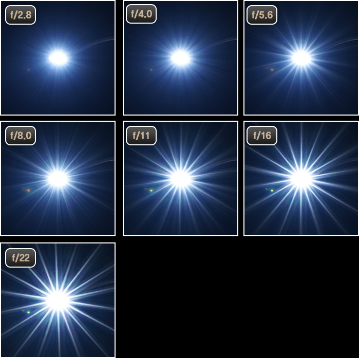 Alteration of starburst effect depending on aperture value