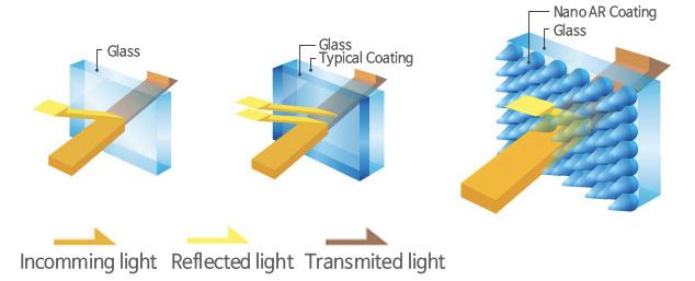 Nano AR lens Coating