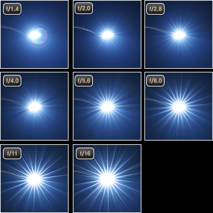 Alteration of starburst effect depending on aperture value