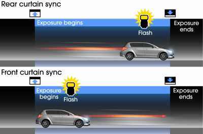 Rear curtain sync