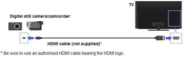 HDMI - Camera / Camcorder | BRAVIA TV Connectivity Guide