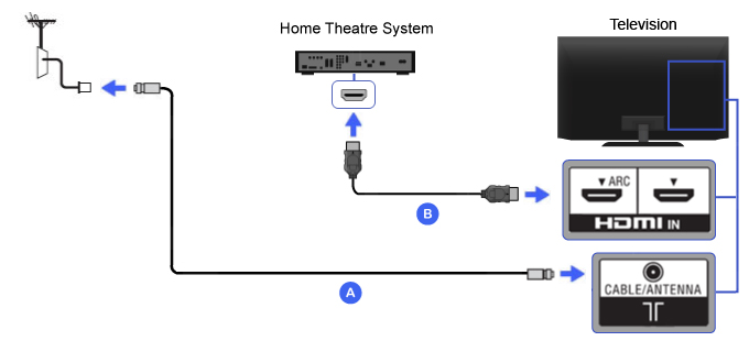 hdmi home theater bravia tv connectivity guide Surround Sound System Diagram hdmi cable