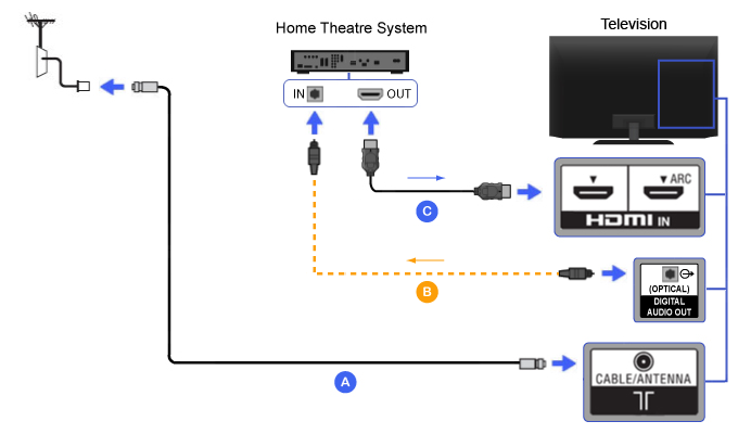 Diagram_HT_HDMI2 hdmi home theater bravia tv connectivity guide surround sound system wiring diagram at crackthecode.co