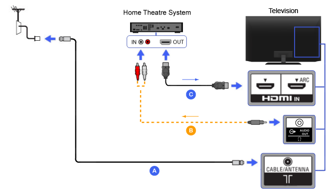 HDMI - Home Theater | BRAVIA TV Connectivity GuideSony Asia Pacific