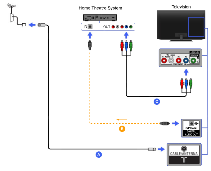 Component - Home Theater | BRAVIA TV Connectivity Guide