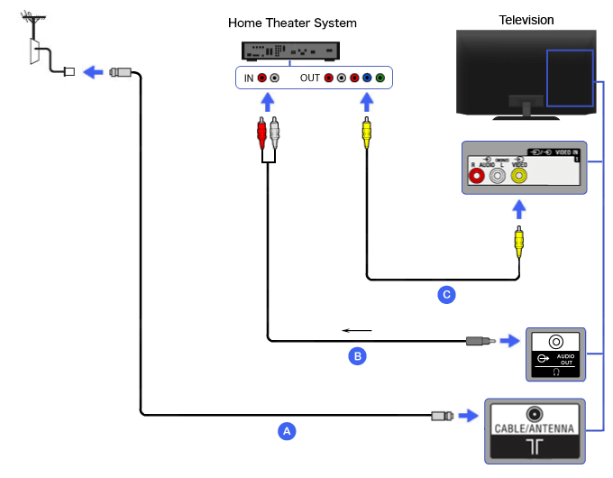 rca tv wiring diagram composite - home theater | bravia tv connectivity guide