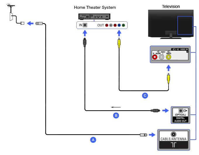 composite home theater bravia tv connectivity guide