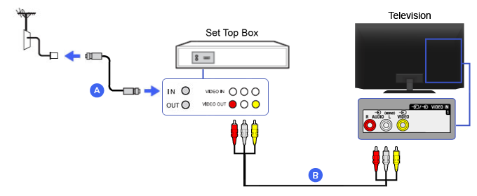 Composite - Set-top Box | BRAVIA TV Connectivity Guide