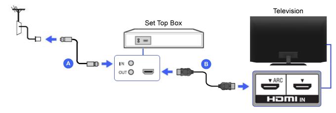 Hdmi Set Top Box Bravia Tv Connectivity Guide