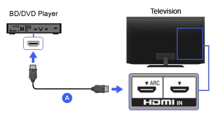 HDMI - Blu-ray Disc / DVD Player | BRAVIA TV Connectivity Guide