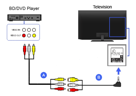 Composite - Blu-ray Disc / DVD Player | BRAVIA TV Connectivity Guide