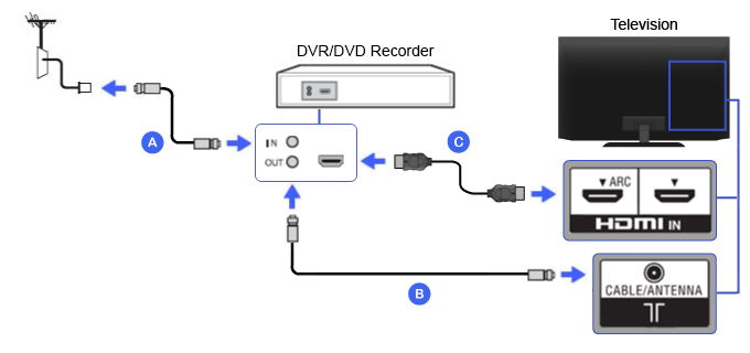 HDMI - DVR / DVD Recorder | VIA TV Connectivity Guide X Dvr Coax Wiring Diagram on