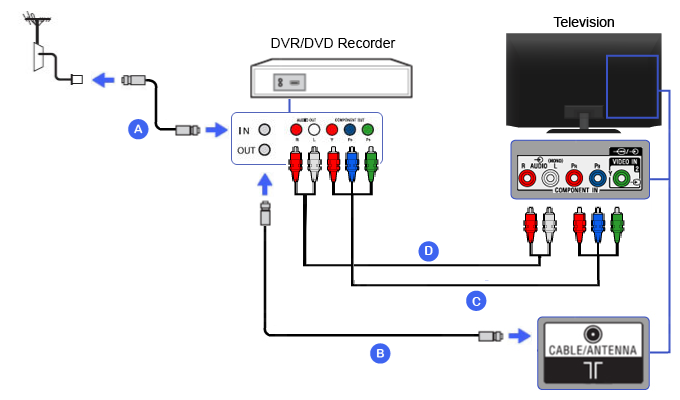 Diagram_dvr_component component dvr dvd recorder bravia tv connectivity guide network cable connection diagram at eliteediting.co