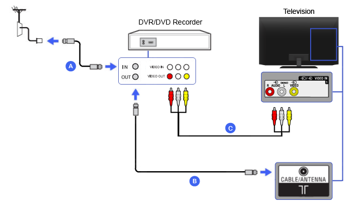 Composite - DVR / DVD Recorder | BRAVIA TV Connectivity Guide