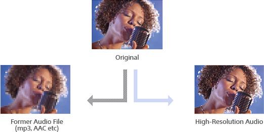 Sony High-Resolution Audio
